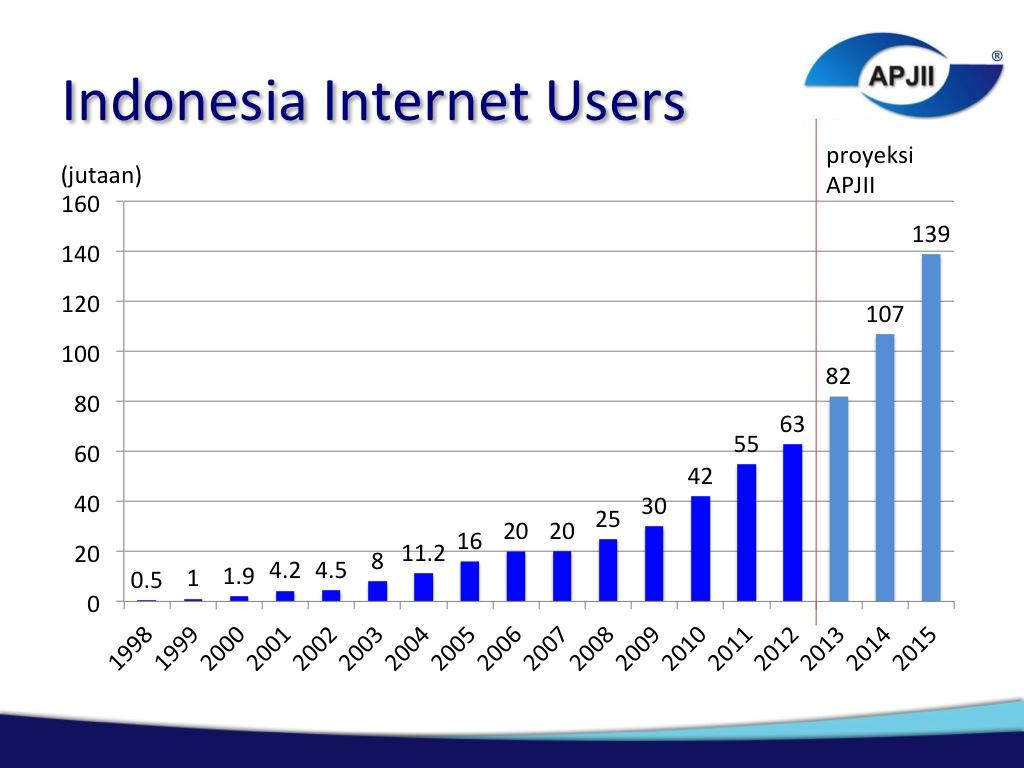 grafik pengguna internet indonesia