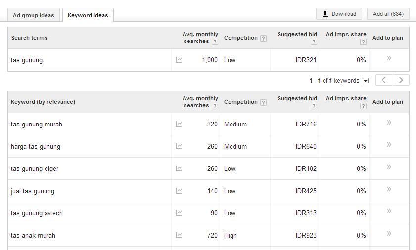 Cara memilih keyword seo - Google Keyword Planner 3