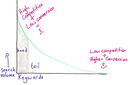 Long Tail Keyword - KlikSEO
